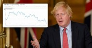 Boris Johnson's approval rating drops by 20 points since Cummings saga
